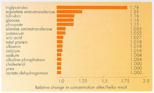analyses affecte par l hémolyse